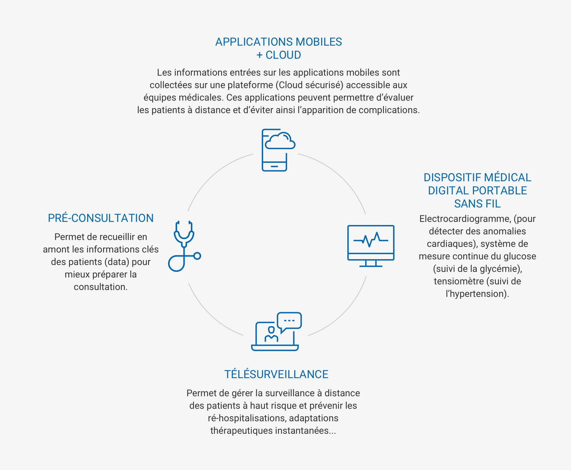 Être un patient engagé: e-cardiologie - Communiquer plus avec votre médecin
